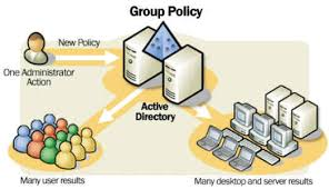 Group Policy در ويندوز 2003